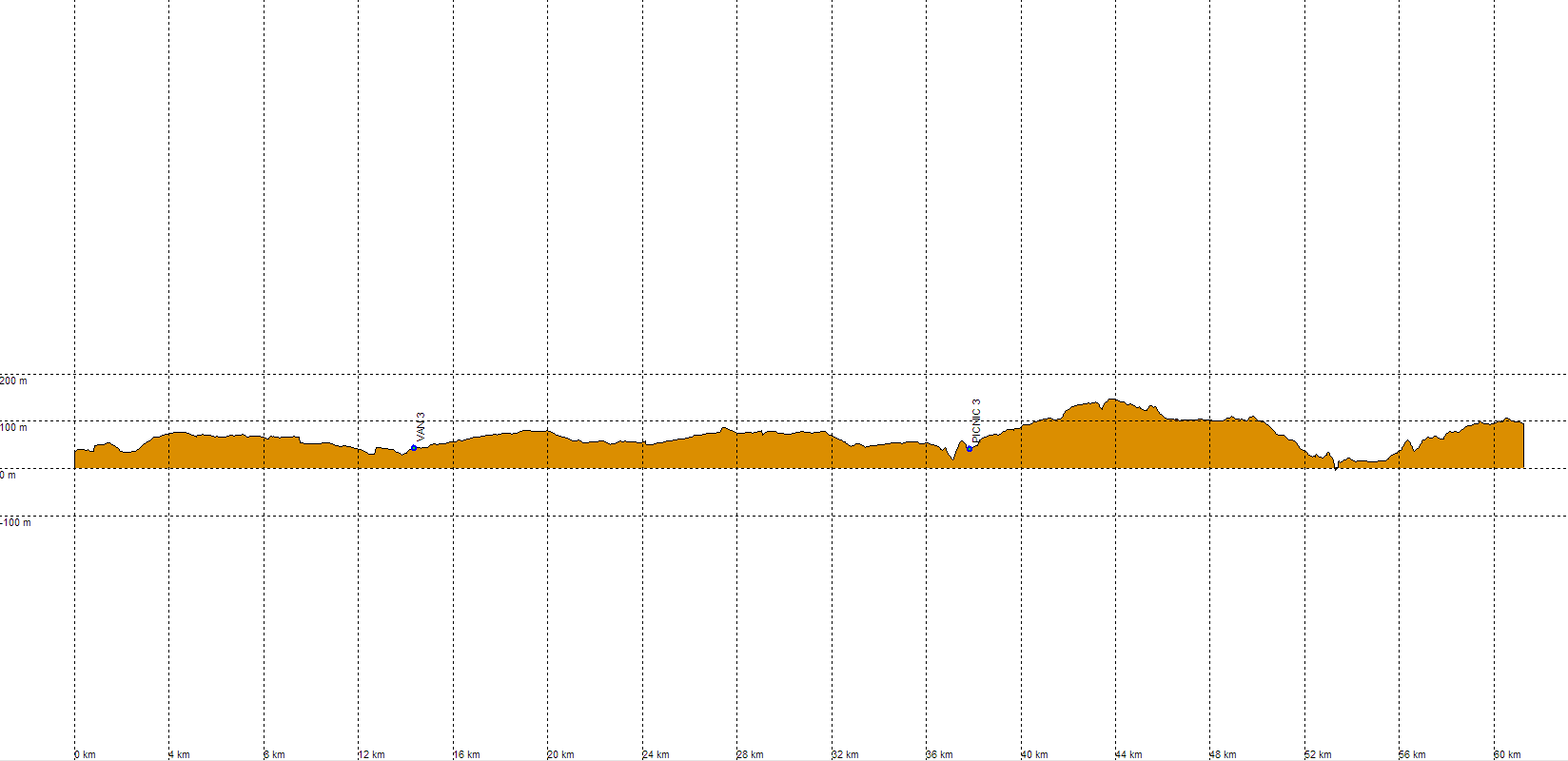 Climbing Profile Beautiful Rota Vicentina, Hybrid Bike Tour in Portugal